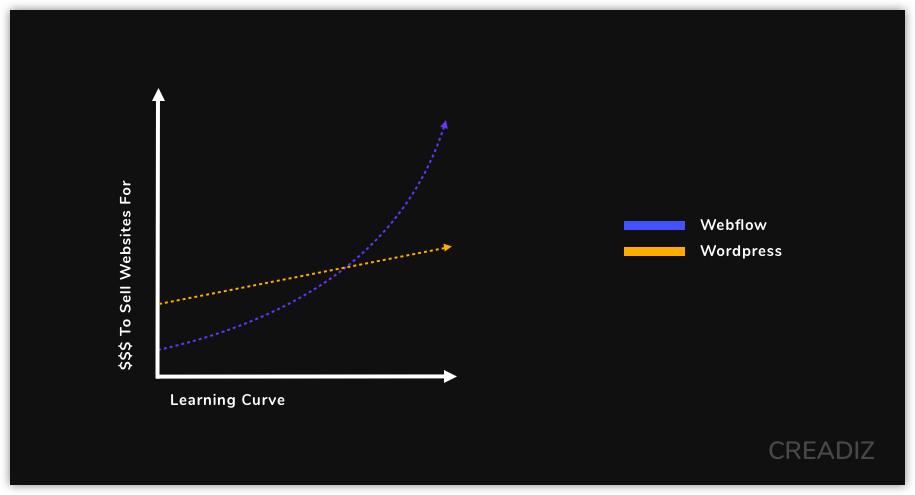 Graph Wordpress Vs Webflow Learning Curve