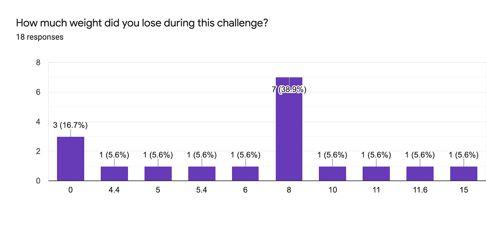 Forms response chart. Question title: How much weight did you lose during this challenge?. Number of responses: 18 responses.