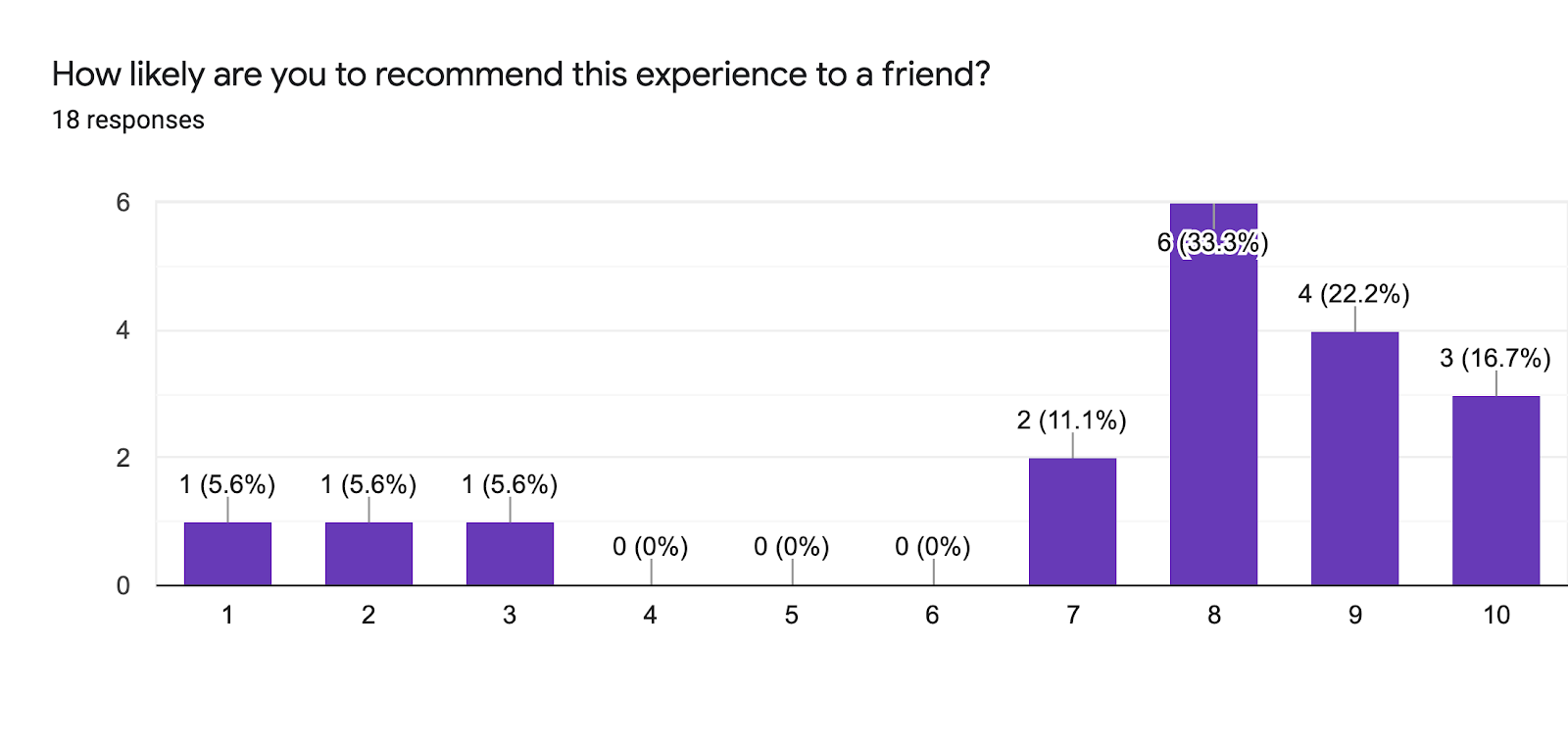 Forms response chart. Question title: How likely are you to recommend this experience to a friend? . Number of responses: 18 responses.