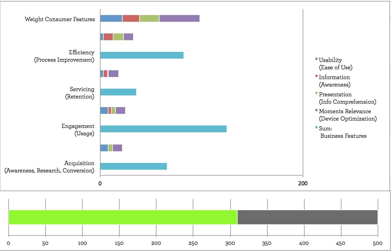 Product Prioritization Visualization - Daftary 2015