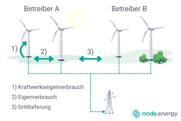 Strommengen und Lieferbeziehungen im Windpark