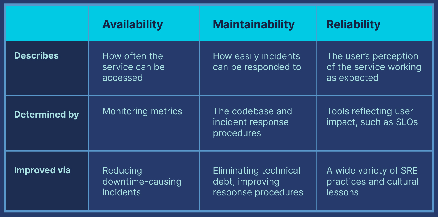availability, maintainability, and reliability