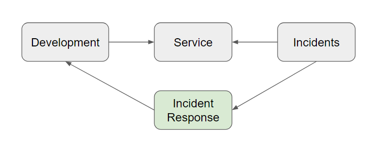 Development--> Service<-- Incidents--> Incident Response--> Development