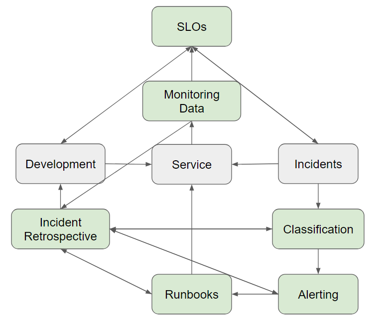 Development--> Service<-- Incidents--> Classification--> Alerting--> Runbooks--> Service/Incident Retrospective--> Development. Monitoring Data--> SLOs/ Incident Retrospective. SLOs --> and <-- Development/Incident