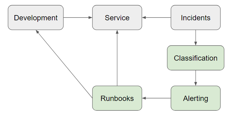 Development--> Service<-- Incidents--> Classification--> Alerting--> Runbooks--> Development/Service