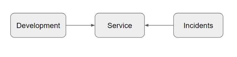 Development--> Service<-- Incidents