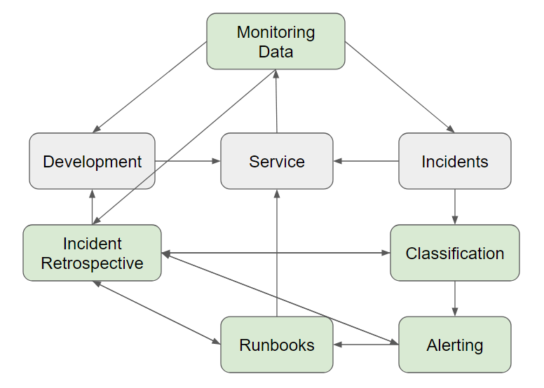 Development--> Service<-- Incidents--> Classification--> Alerting--> Runbooks--> Service/Incident Retrospective--> Development. Monitoring Data--> Development, Incidents, Incident Retrospective
