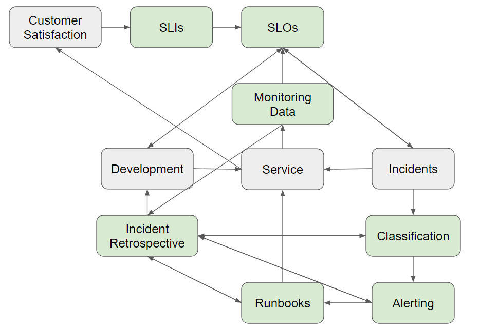 Development--> Service<-- Incidents--> Classification--> Alerting--> Runbooks--> Service/Incident Retrospective--> Development. Monitoring Data--> SLOs/ Incident Retrospective. SLOs --> and <-- Development/Incident. Customer satisfaction-->SLIs--> SLOs. Service --> Customer Satisfaction