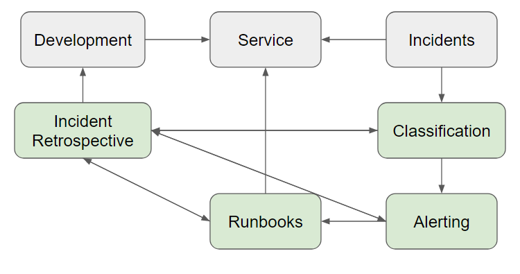 Development--> Service<-- Incidents--> Classification--> Alerting--> Runbooks--> Service/Incident Retrospective--> Development