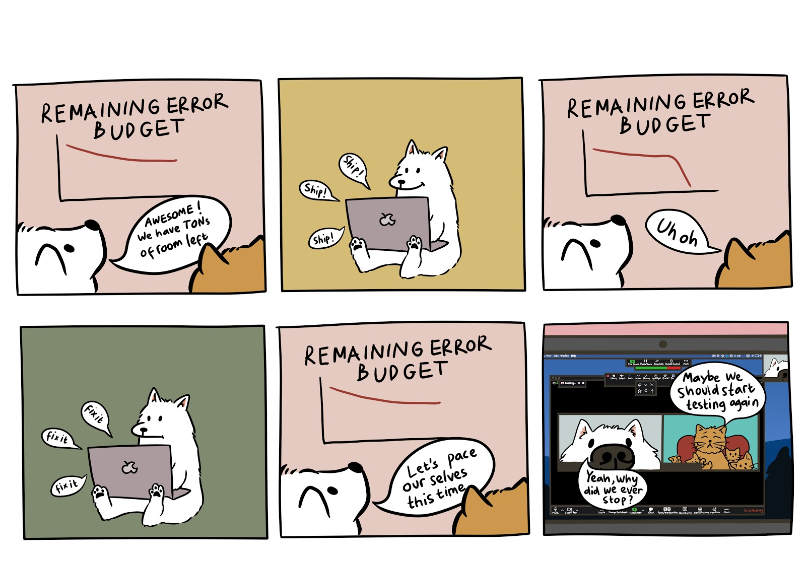 """Comic with white dog SRE. Dog ships a bunch of new features without testing and error budget decreases rapidly! Dog says to coworker, """"Huh, I guess we should start testing again."""""""
