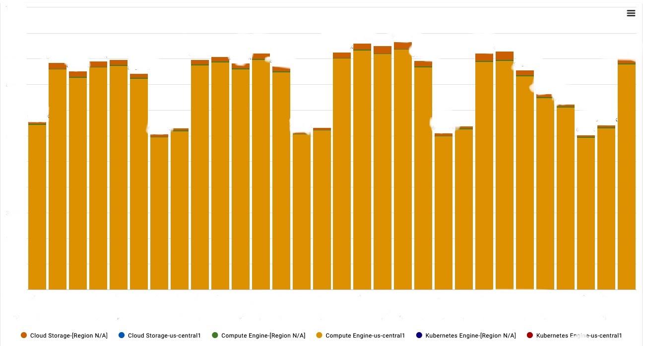 GCP graph of actual usage