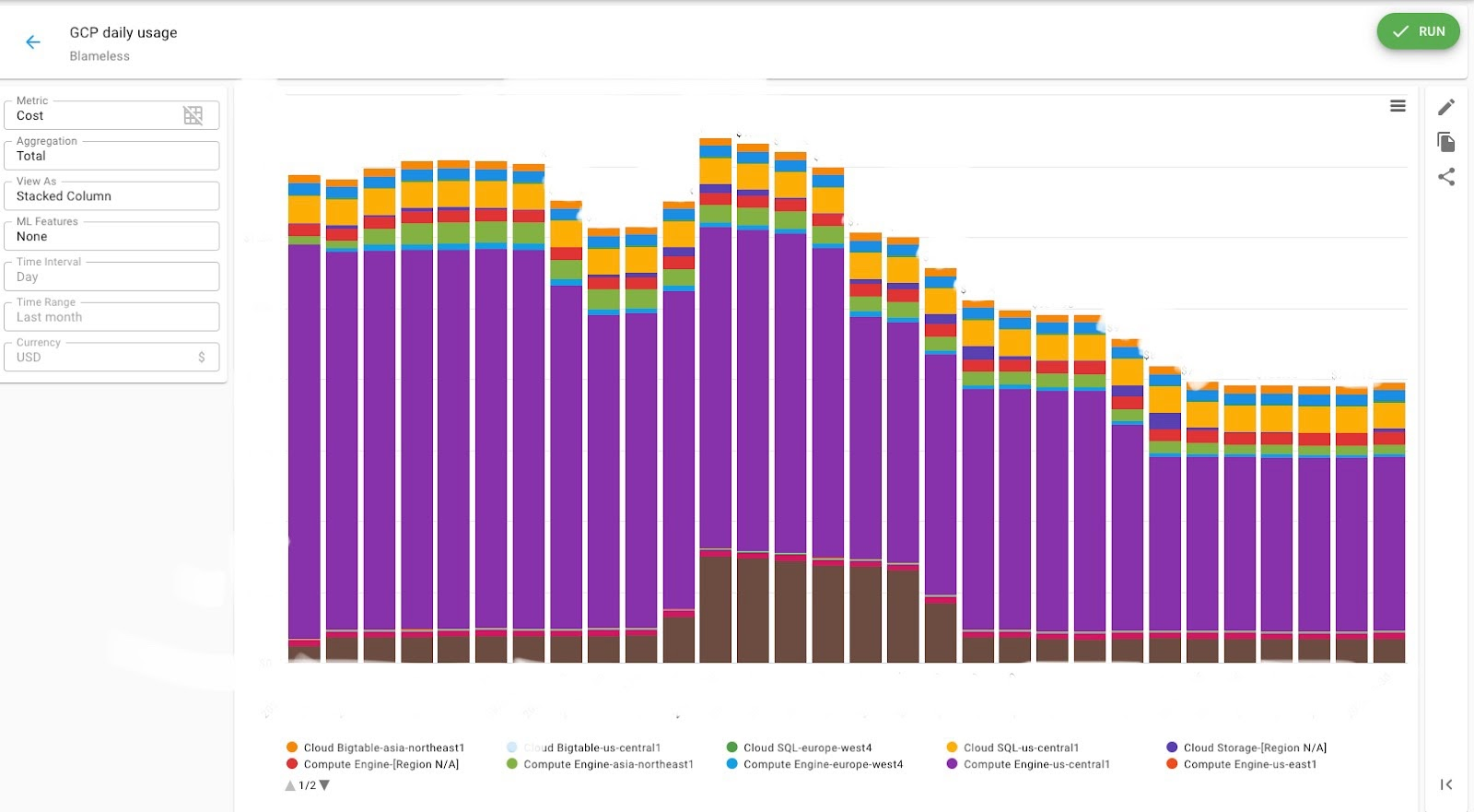 Graph of GCP daily usage costs declining