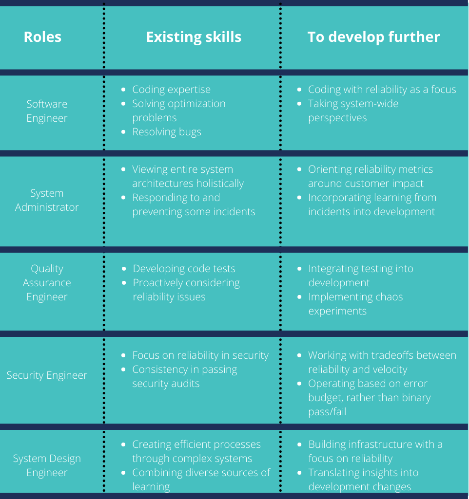 Roles, existing skills, and skills to develop further for people in roles such as software engineer or sysadmin who are looking to transition to SRE.