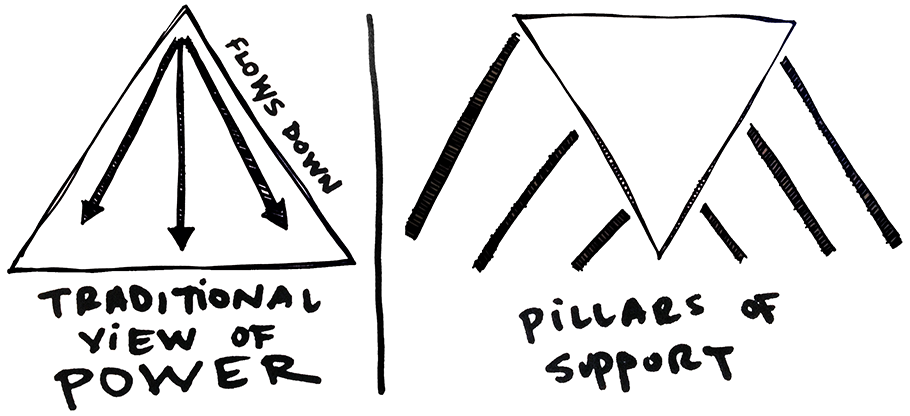 """Split illustrations. One side is traditional view of power where power is located at the top of a right-side up triangle. Second illustration is a """"pillars of support"""" view where the triangle us upside down standing on its point being help in place by pillars."""