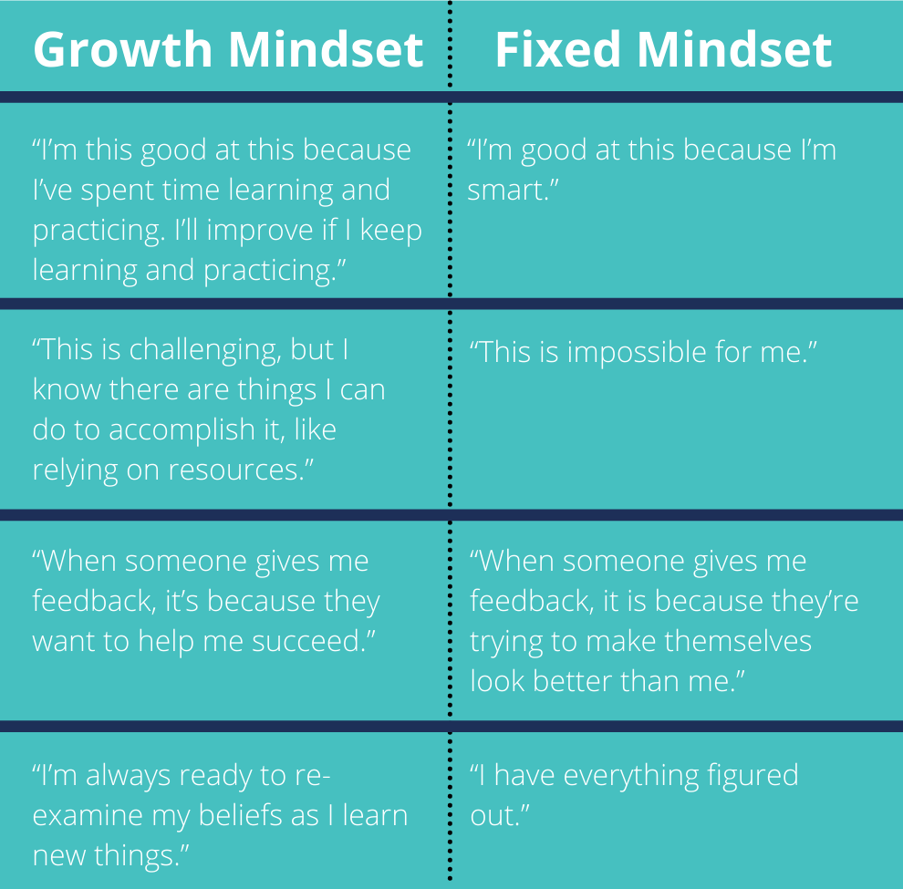 """Table comparing growth mindset statements with fixed mindset statements. For example, a person with a growth mindset might say """"I'm good at this because I've spent time learning and practicing."""" while a person with a fixed mindset might say, """"I'm good at this because I'm smart."""""""