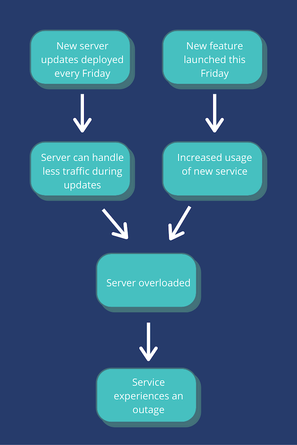 Causal diagram showing how new server updates being deployed on Fridays coinciding with a new feature launch can cause servers to overload, resulting in an outage.t