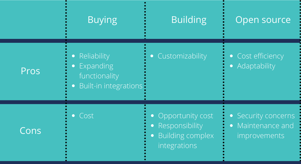 Buying Pros: Reliability Expanding functionality Built-in integrations Cons: Cost.  Building Customizability Opportunity cost Responsibility Building complex integrations.  Open-source Cost efficiency Adaptability Security concerns Maintenance and improvements.