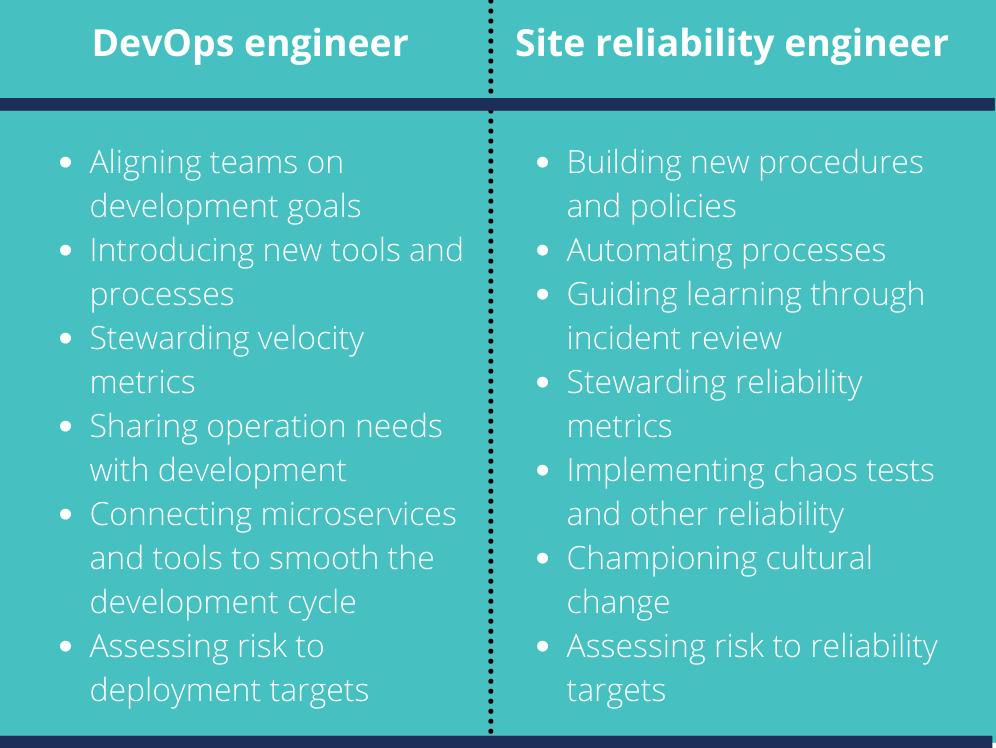DevOps vs SRE table depicting differences in duties.