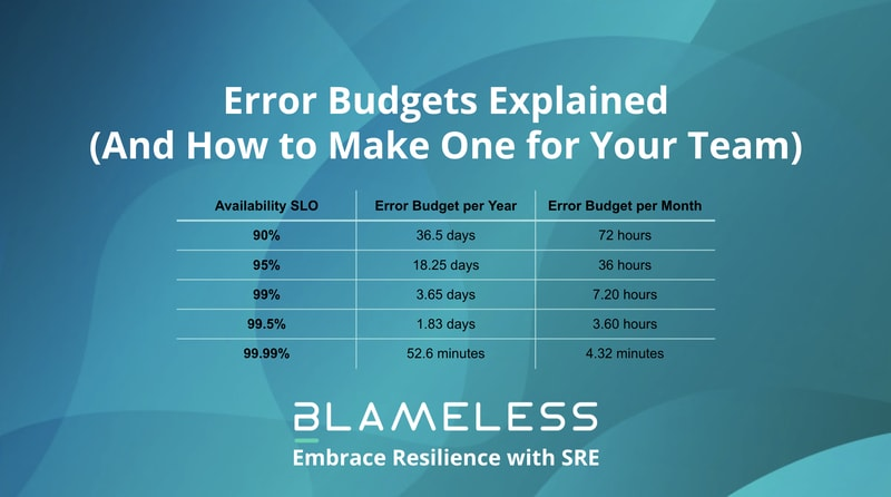 Error Budgets Explained (And How to Make One for Your Team)