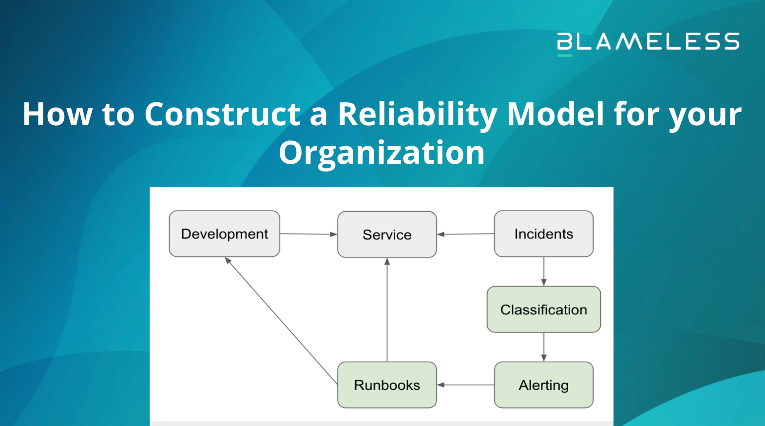 How to Construct a Reliability Model for your Organization
