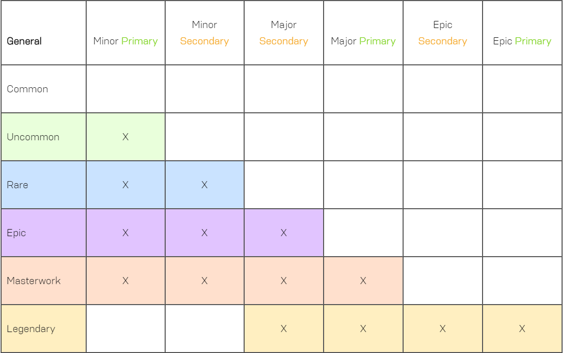 A chart of all the different tiers of inscription slots