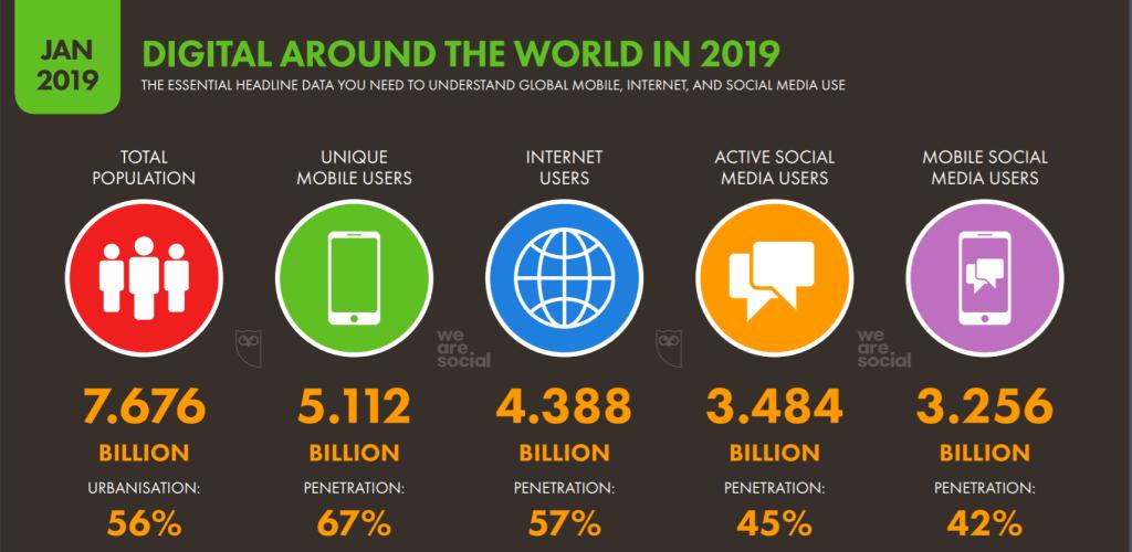digital-around -he-world-2019