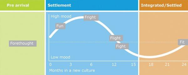 settlement curve diagram 0