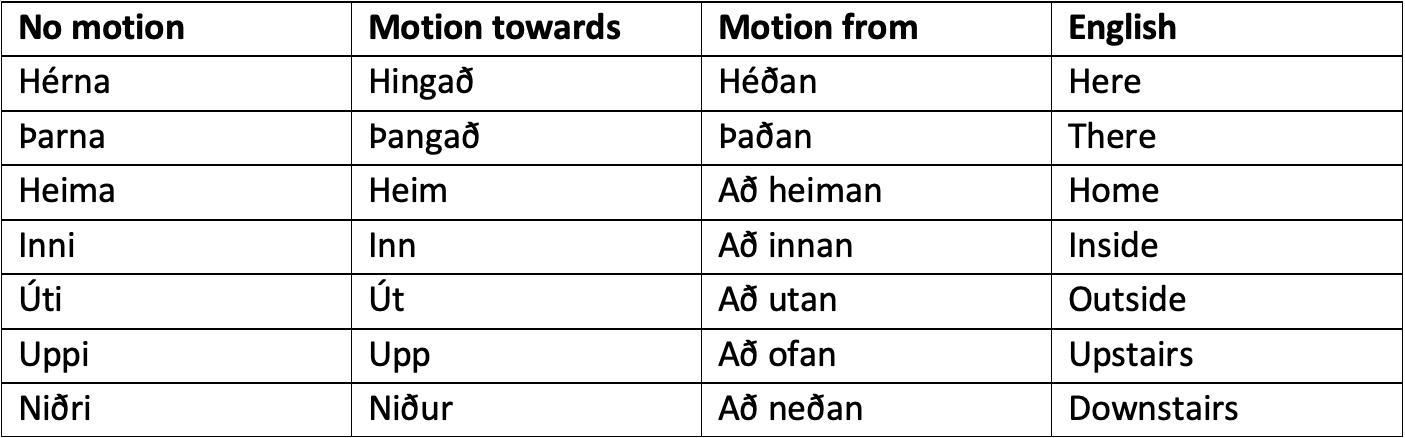 Table of Icelandic Locative Adverbs