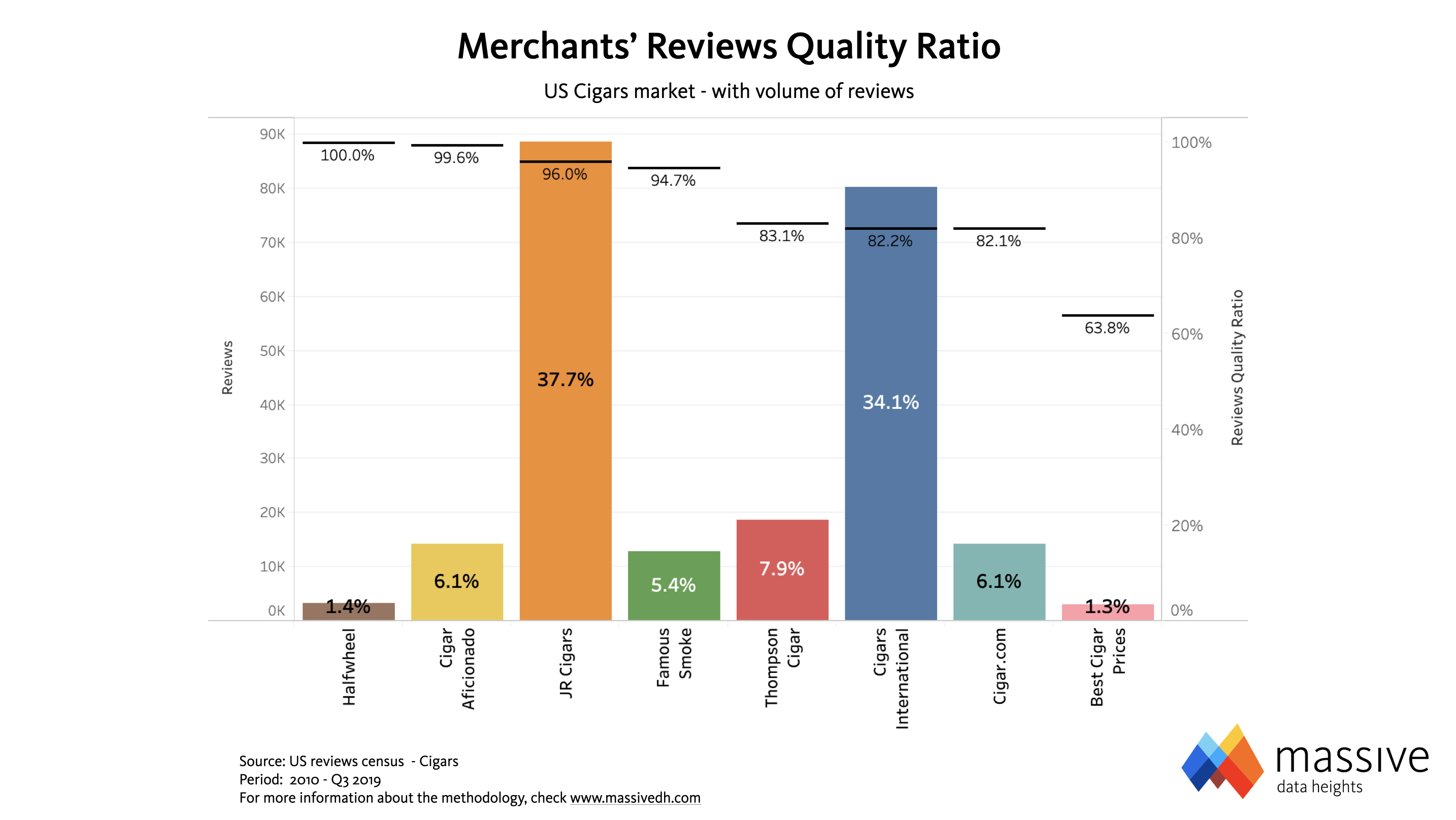 MASSIVE - Cigars Merchants Reviews Quality Ratio
