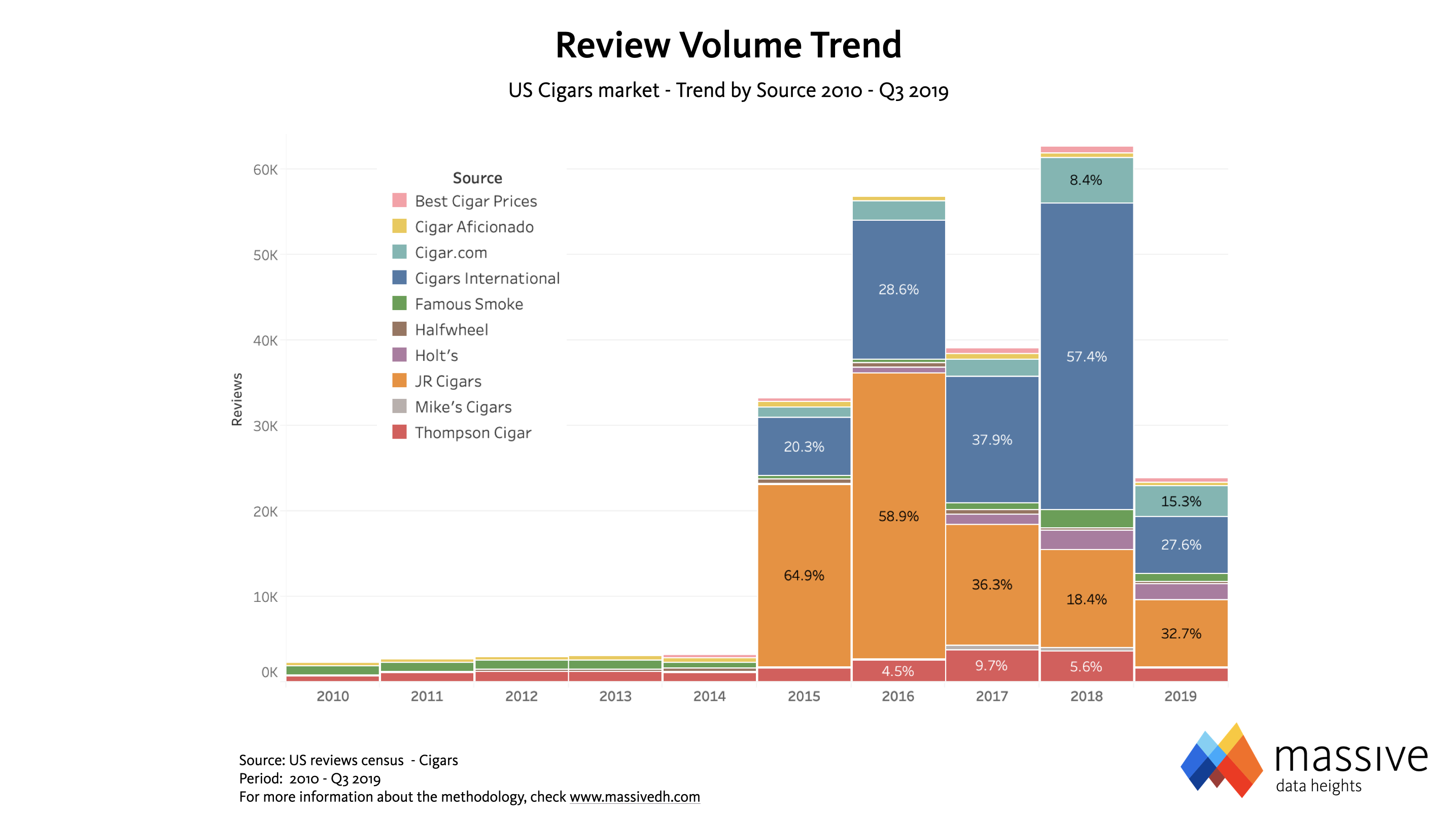 Cigar Reviews Volume Trend