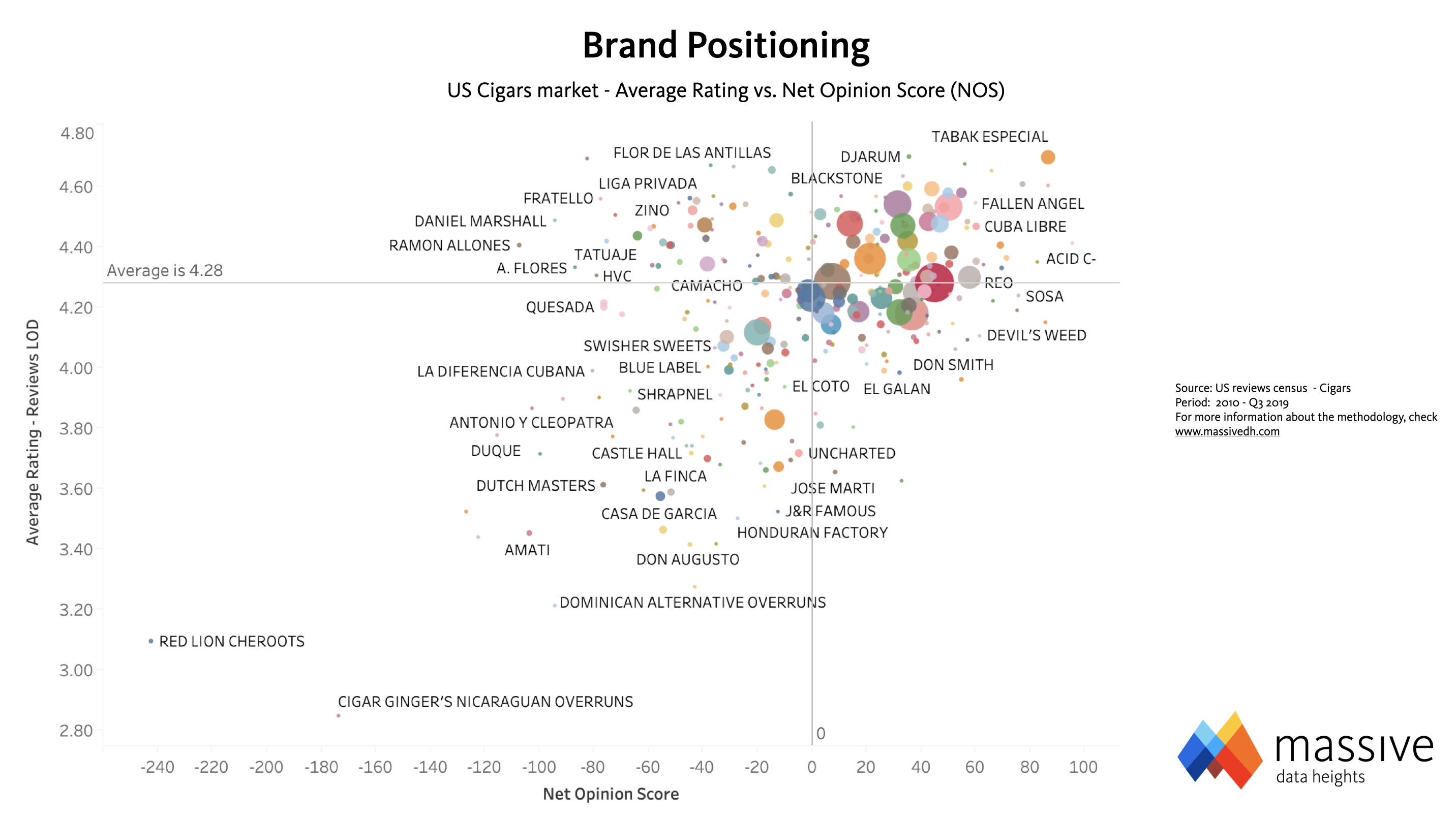 MASSIVE - Cigar Brands Positioning