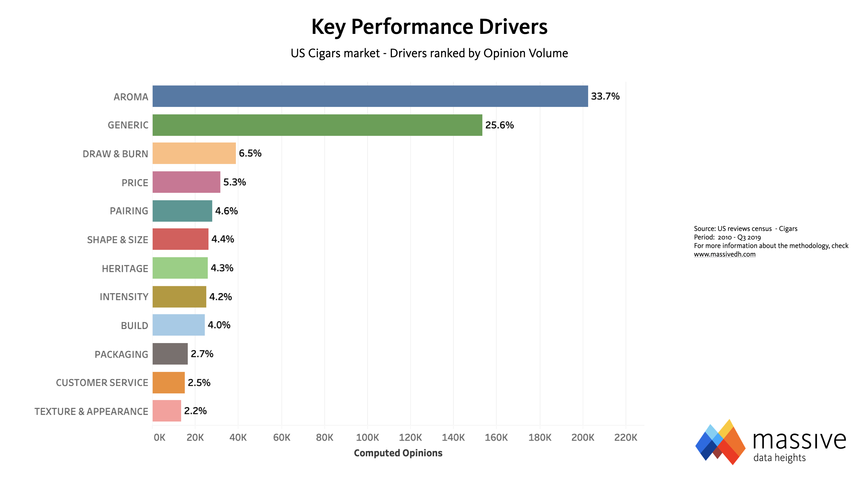MASSIVE — Cigars Key Performance Drivers