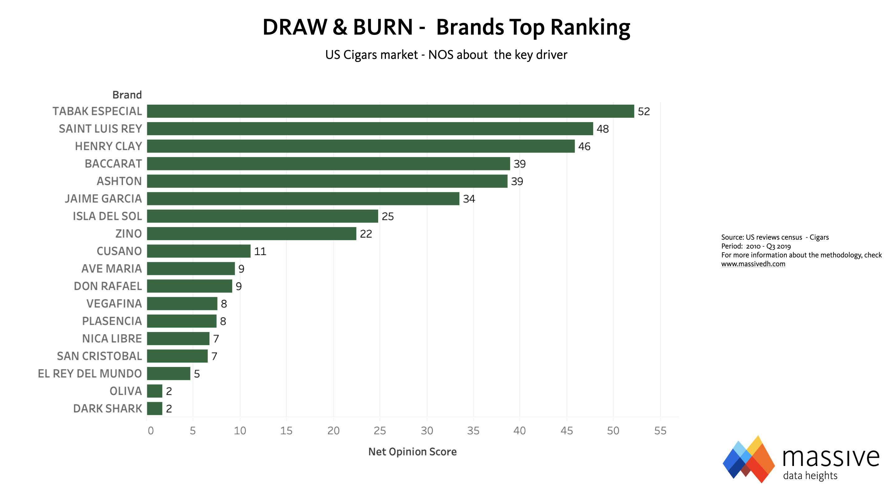 MASSIVE - Cigars, Draw & Burn Top Performers