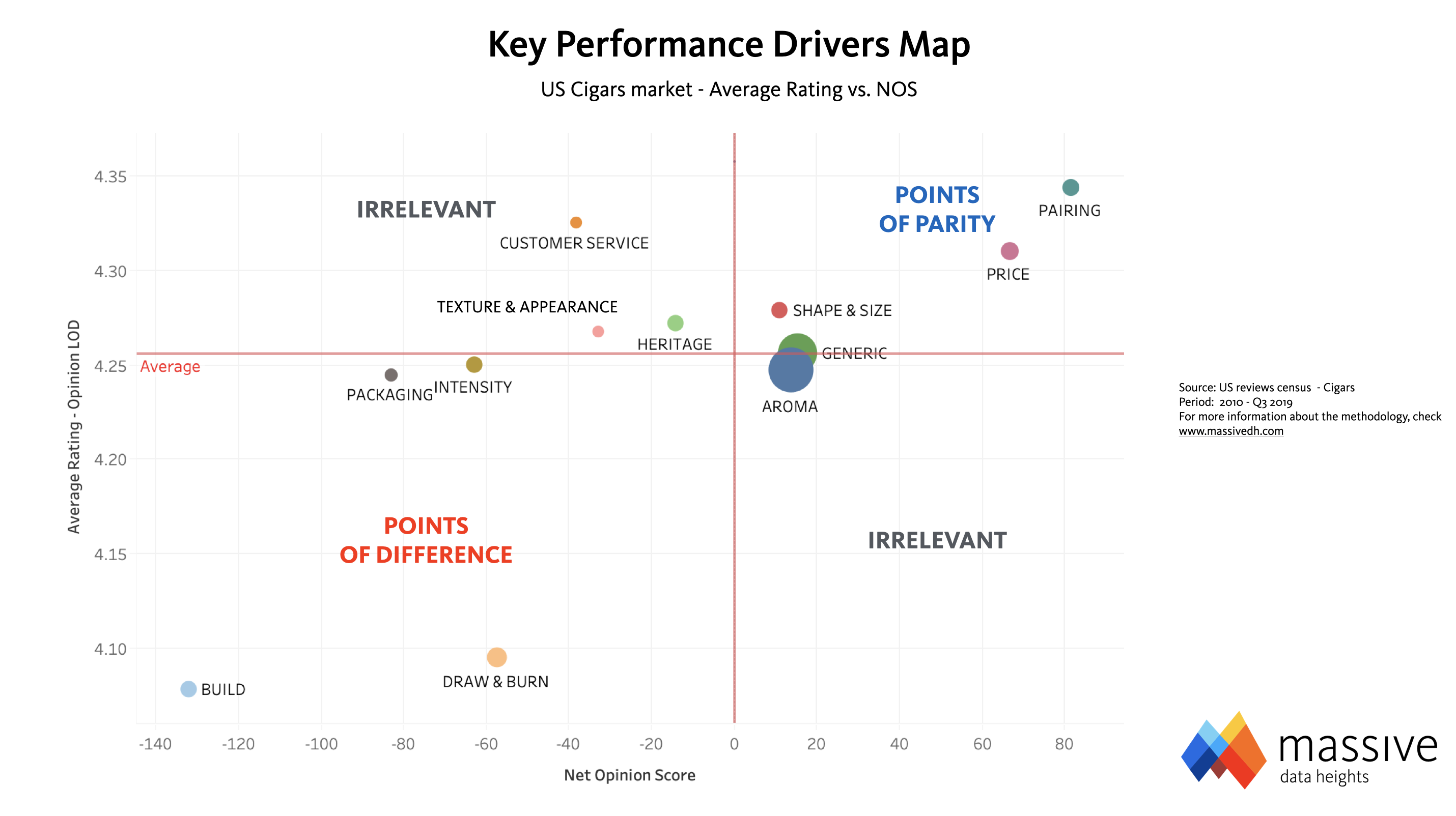 MASSIVE — Cigars Key Performance Drivers Map