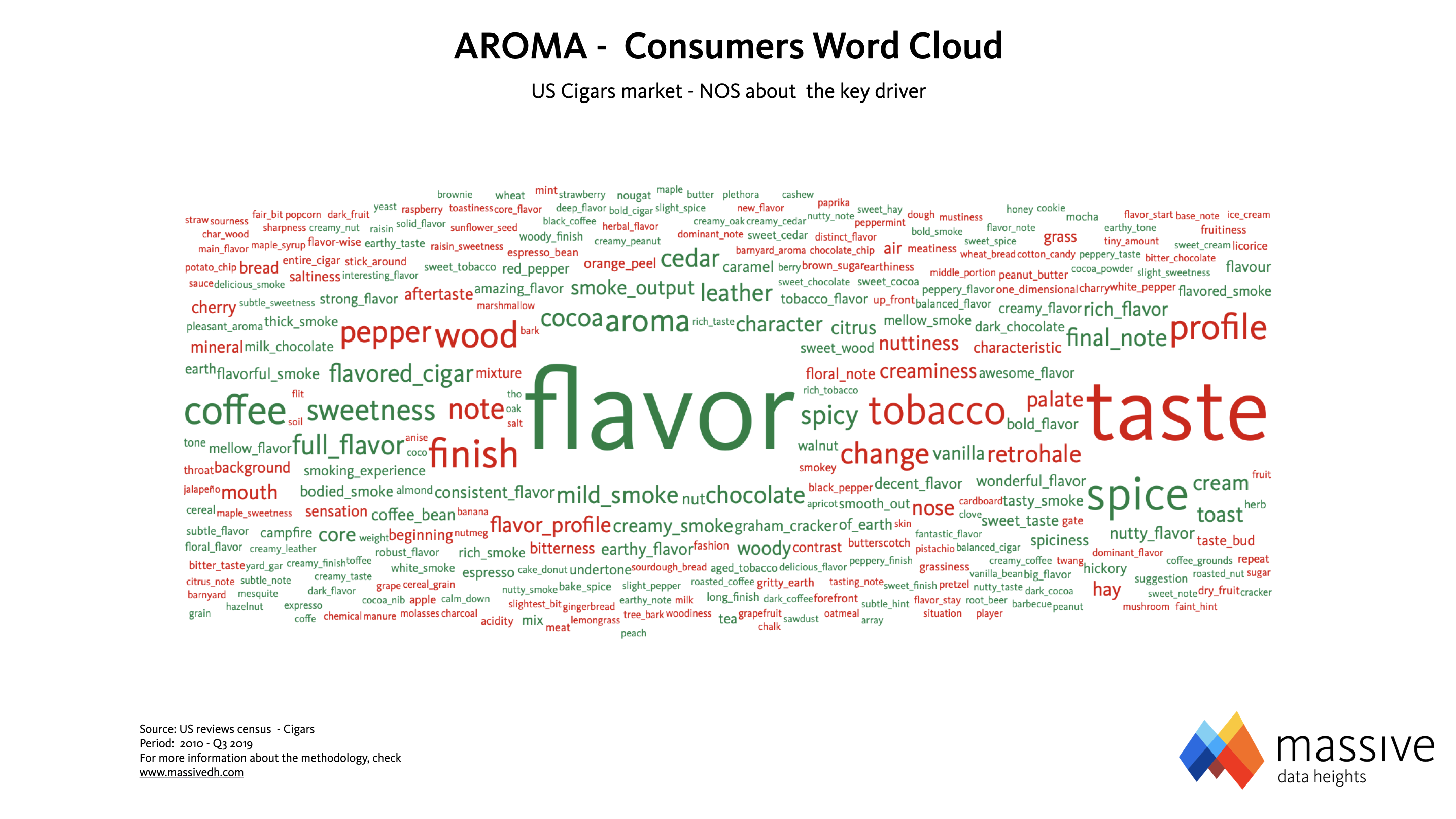 MASSIVE - Cigars Aroma Word Cloud