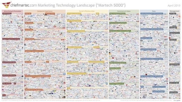 MarTech Landscape 2019