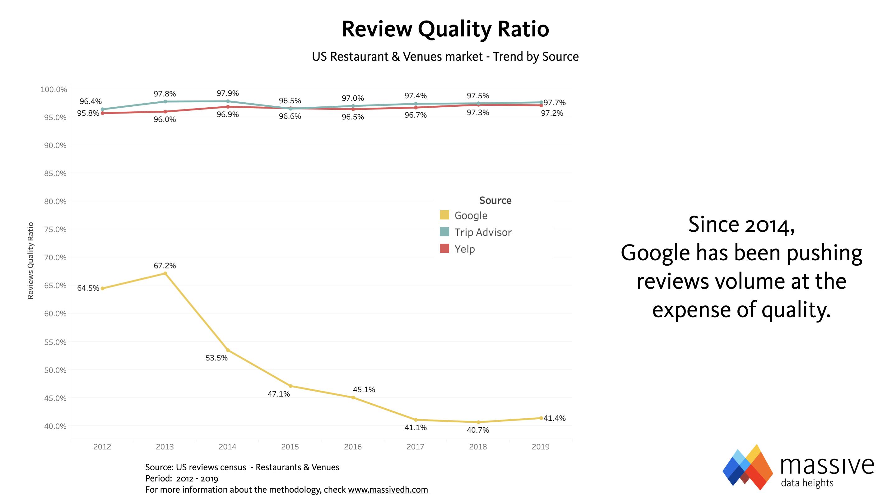 MASSIVE - Google's Review Quality Ratio