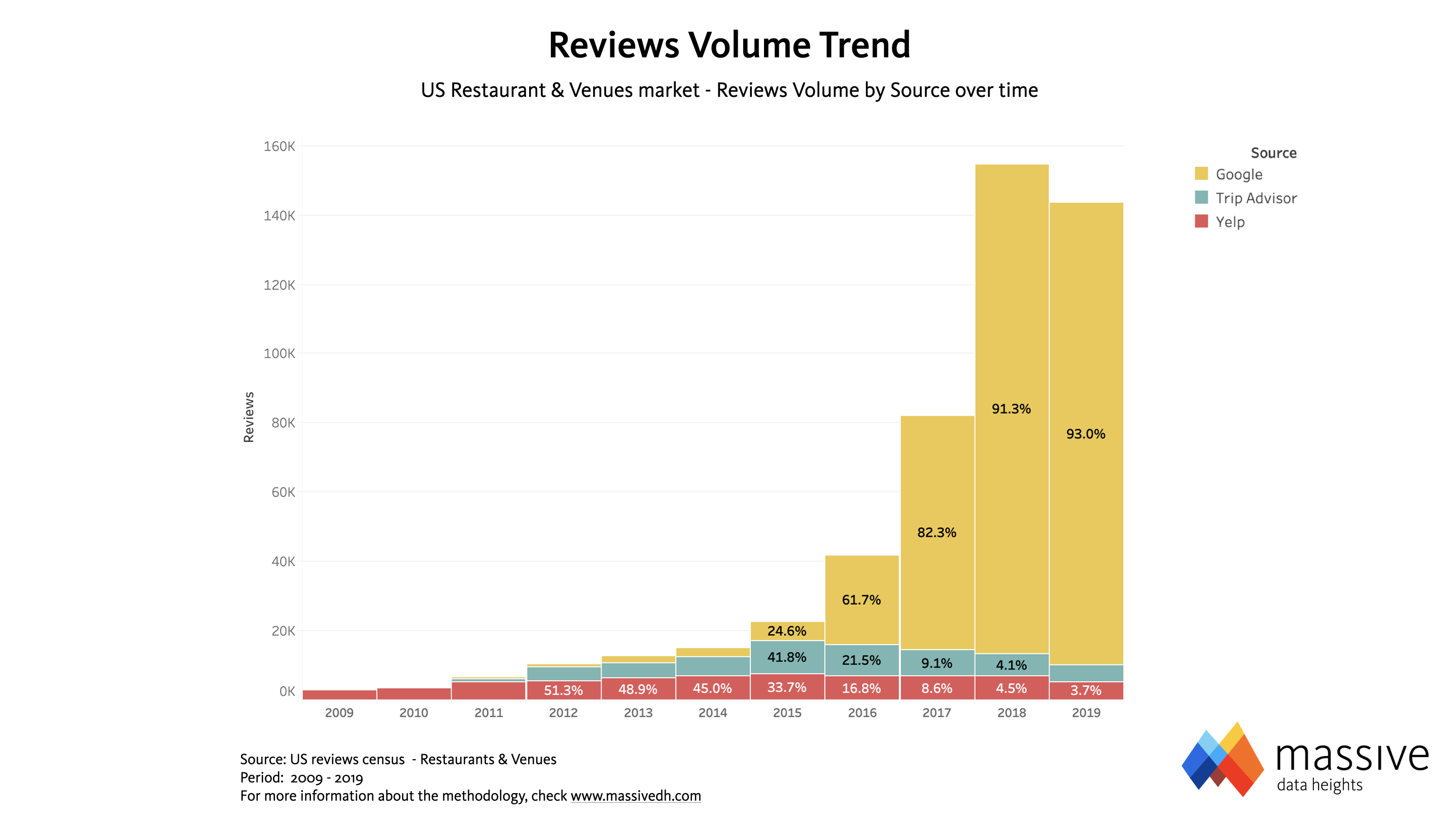 Retail Reviews Volume Trend US
