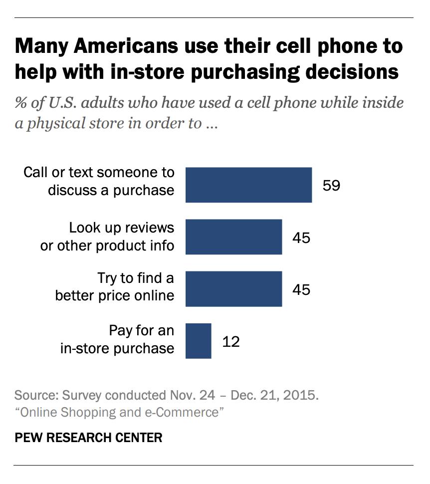 Online Reviews drive offline purchase behavior