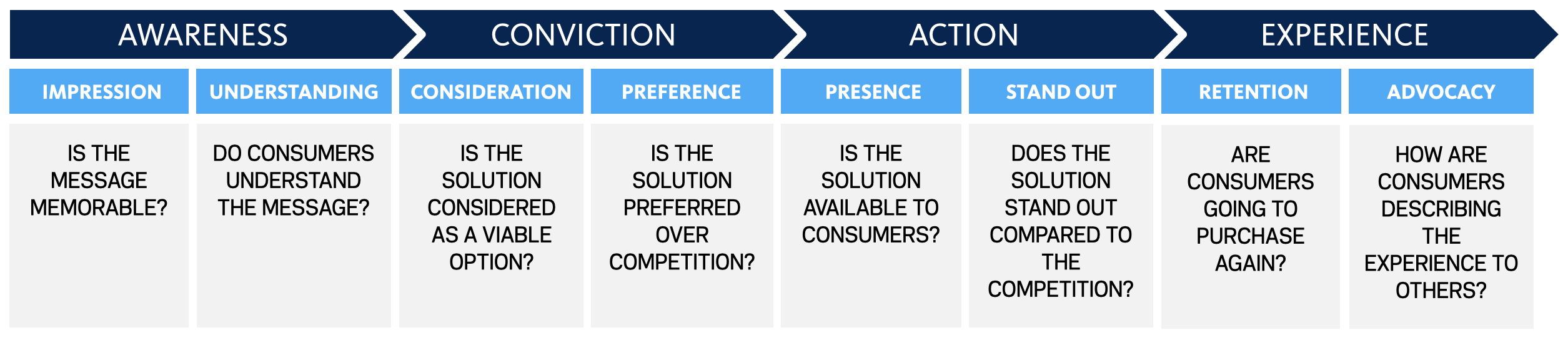 The Consumer Journey according to MASSIVE