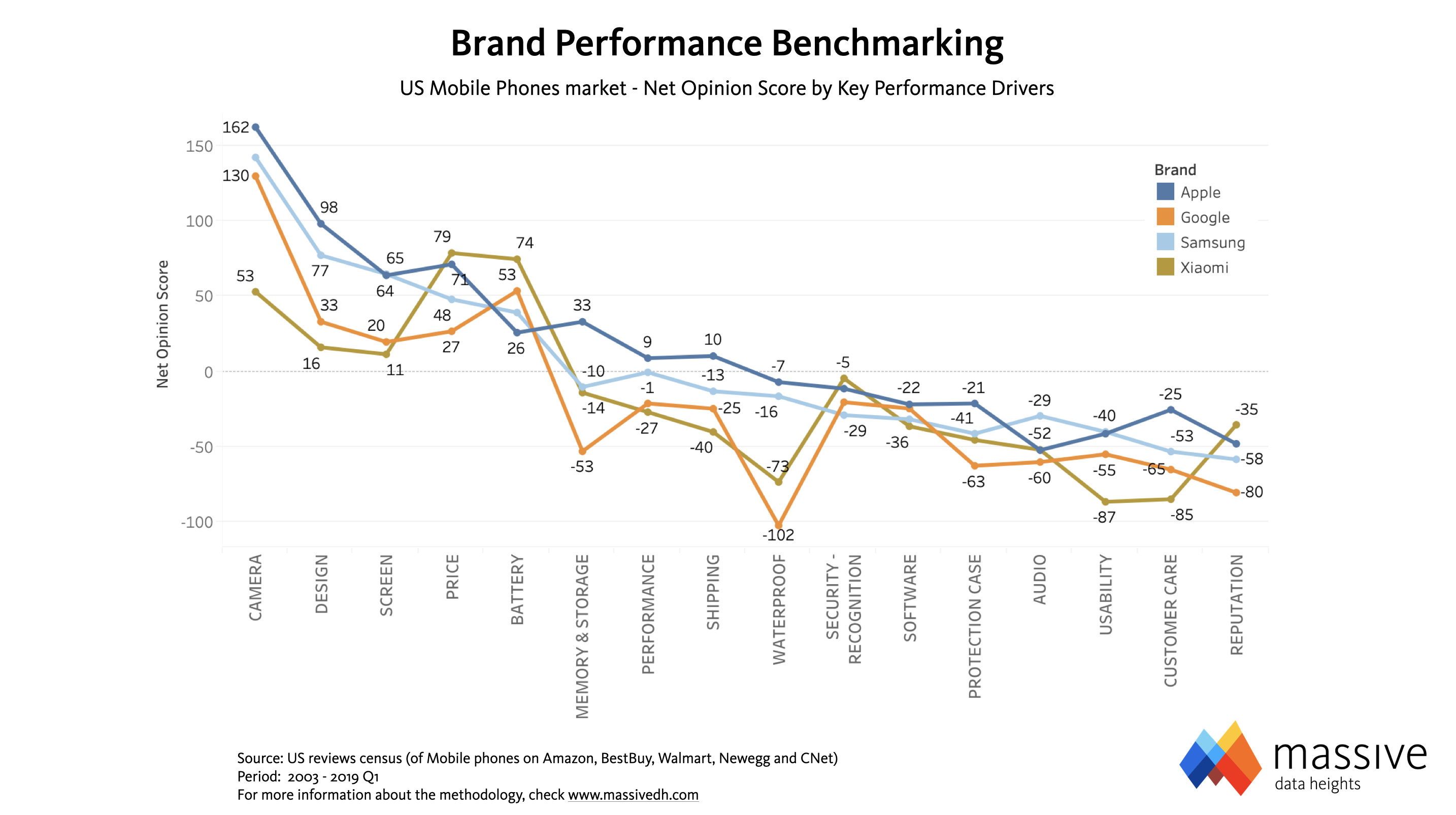 MASSIVE-Brand Performance Profiling and Benchmarking