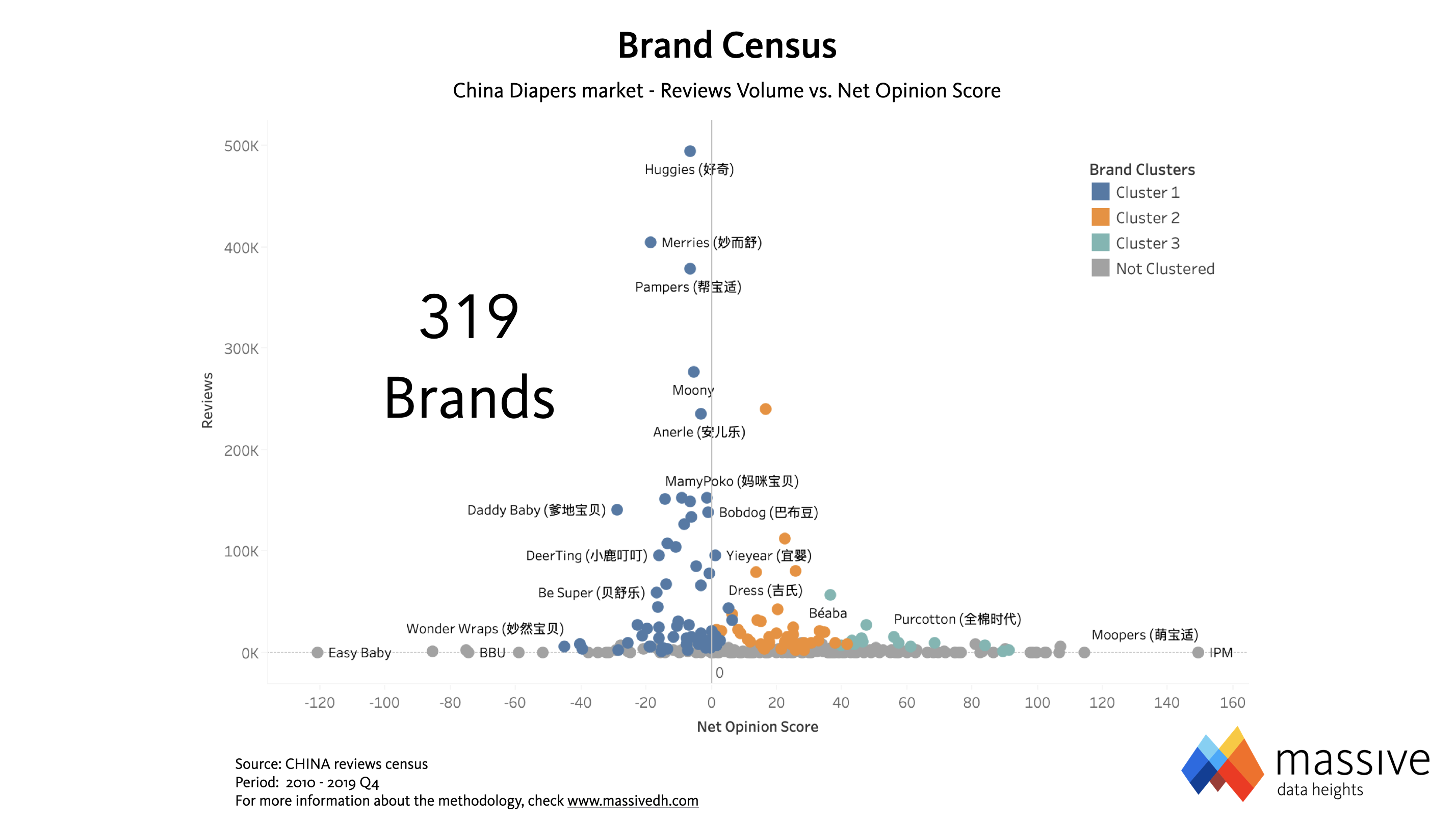 MASSIVE - Brand Census