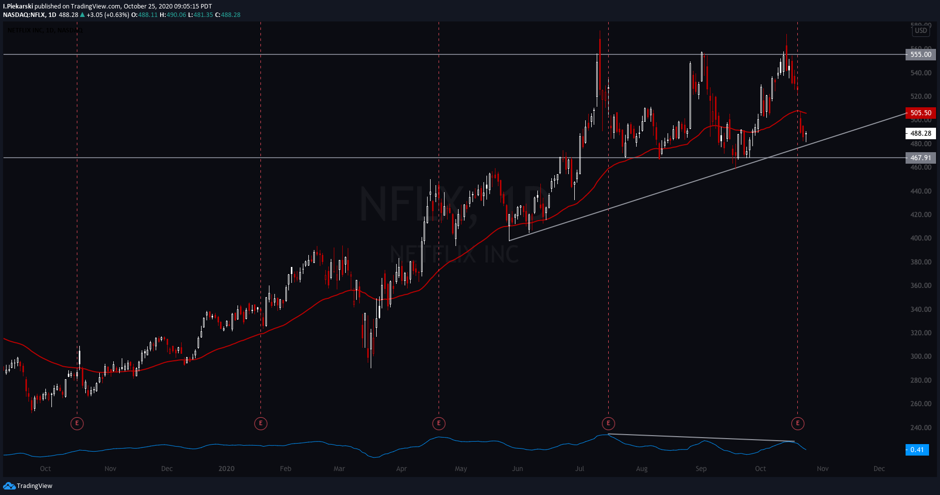$NFLX Daily Chart - triple top confirmed with gap