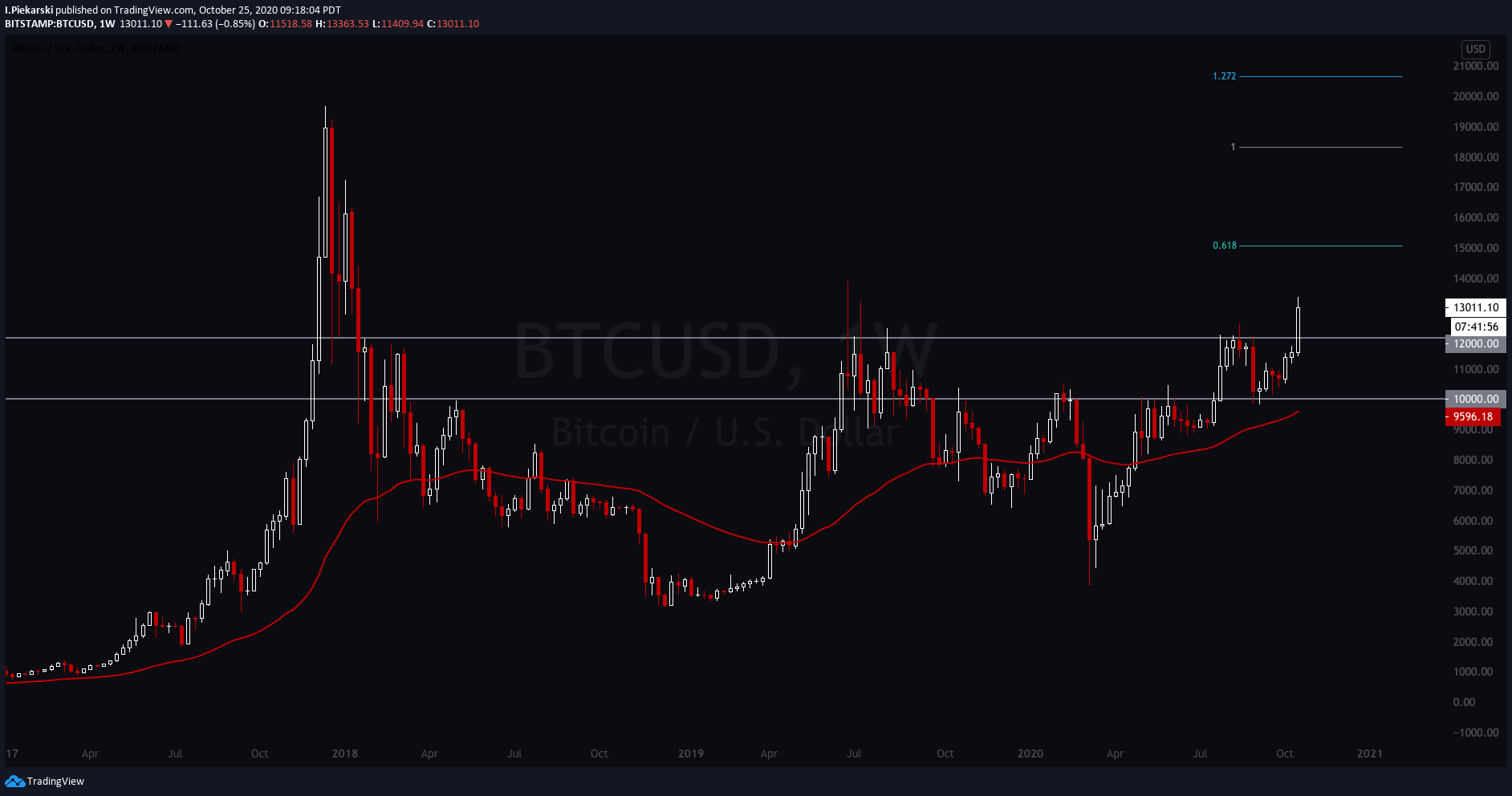 BTC Weekly Chart - fresh breakout after 10,000 retest