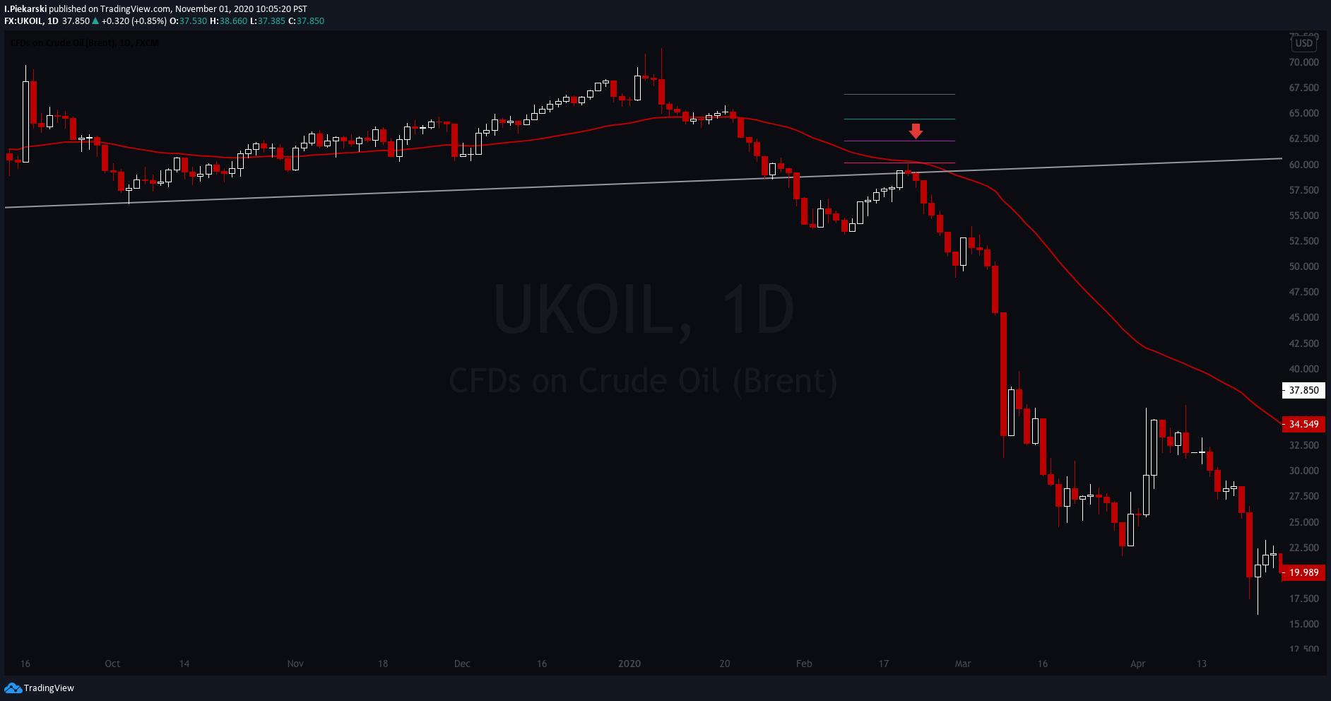 UKOILDaily Chart showcasing February 2020 big short.