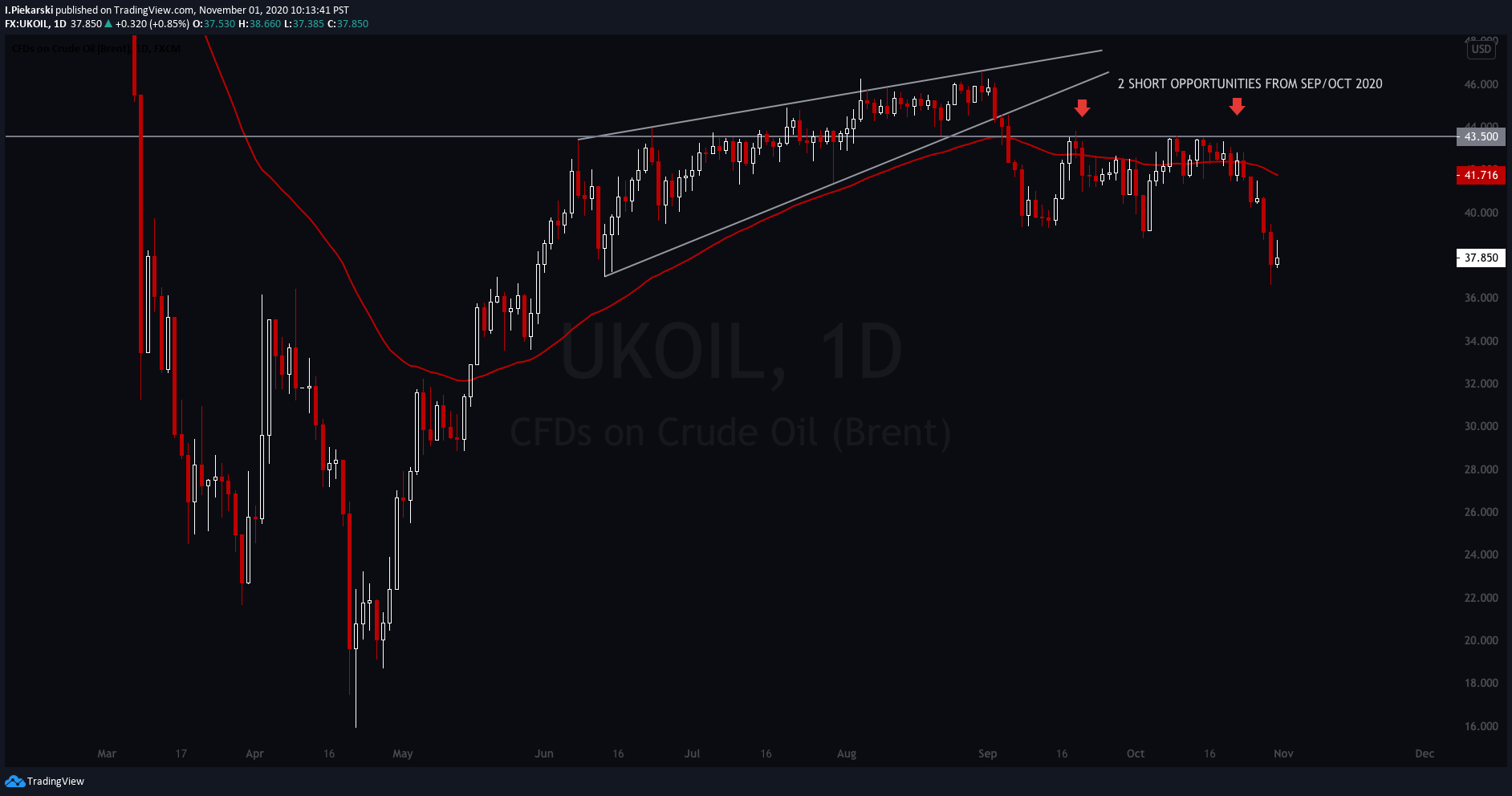 UKOIL Daily Chart from September / October 2020 with two short opportunities.