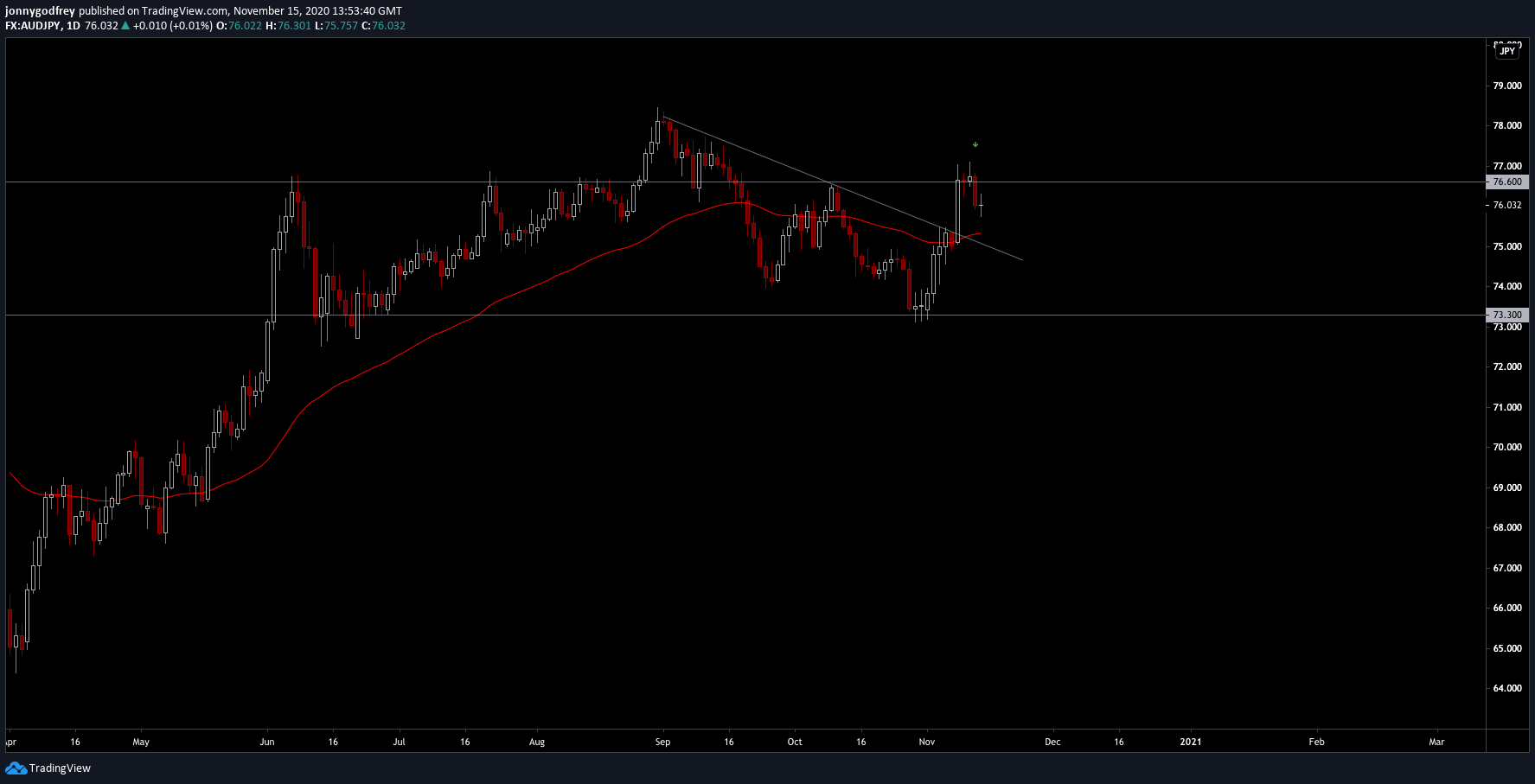 AUDJPY daily chart