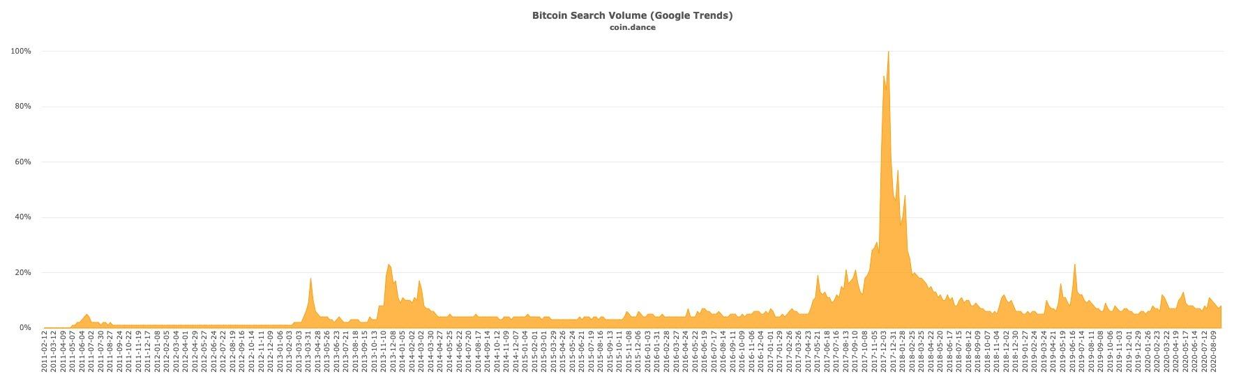 Bitcoin Search Volume 2011-2020