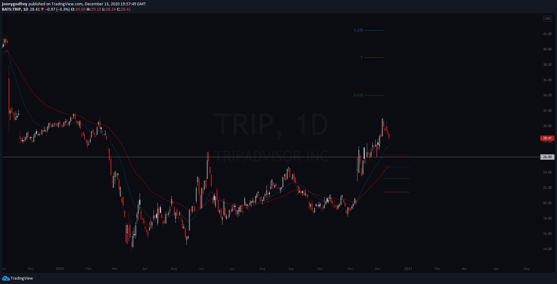 TRIP daily chart