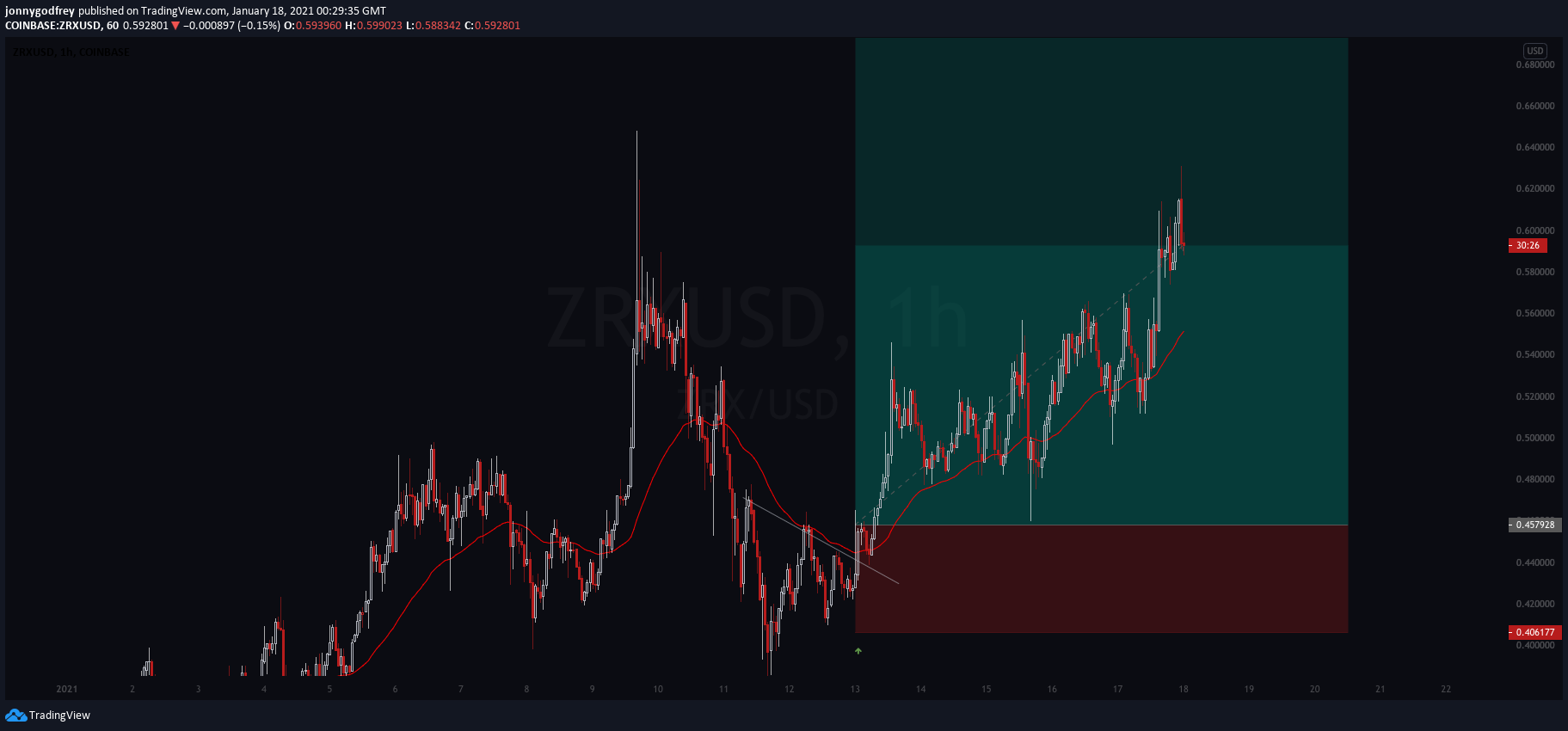 ZRXUSD 1 hour chart